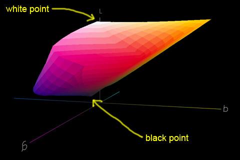 Spazio colore Canon IP4000 PR1